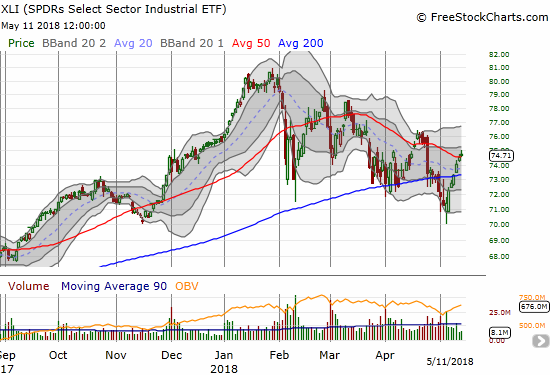The Industrial Select Sector SPDR ETF (XLI) rallied sharply off the latest low but volume has been anemic and even declined on the move. The fade from the intraday high weakened the case for the 50DMA breakout which is an attempt to break the pattern of lower highs.