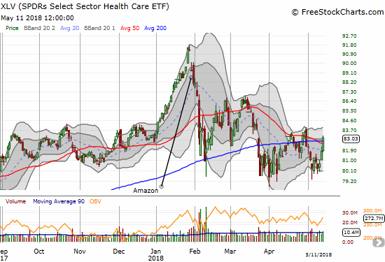 The Health Care Select Sector SPDR ETF (XLV) once again poked above 50 and 200DMA resistance levels. Can it next make a higher high on the way to a recovery?