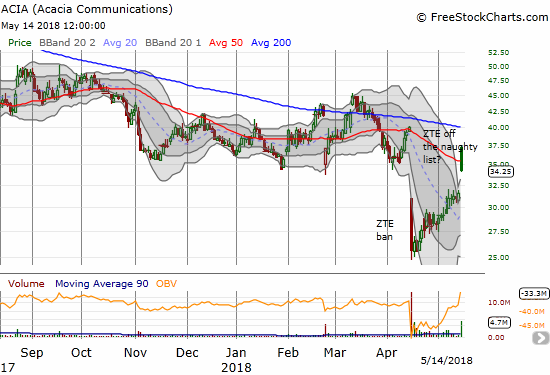 Acacia Communications (ACIA) experienced a gap and crap that turned a 50DMA breakout into a potential fakeout