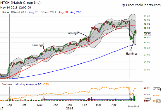 Match (MTCH) hit its downtrending 20DMA and sold off for a 6.0% decline on the day.