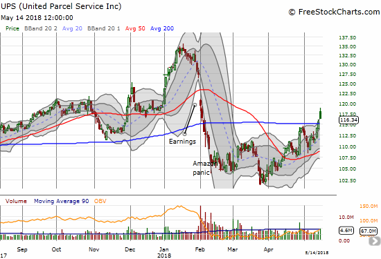 United Parcel Service (UPS) broke out above its 200DMA but faded from its highs.