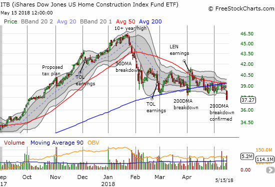 The iShares US Home Construction ETF (ITB) ended 2 1/2 months of pivoting around its 200DMA with a 3.8% loss that confirmed a 200DMA breakdown.