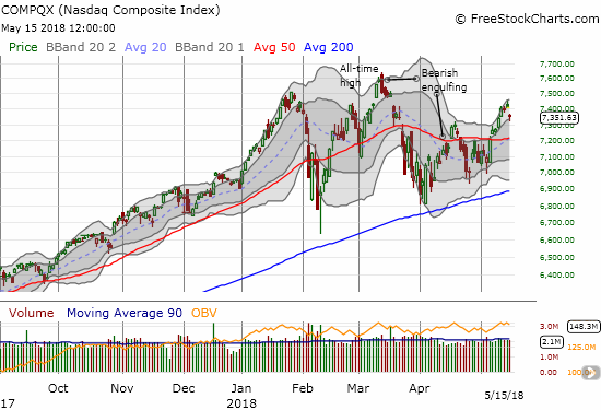 The NASDAQ gapped down and then bounced off the lower part of the upper-Bollinger Band (BB) uptrend.