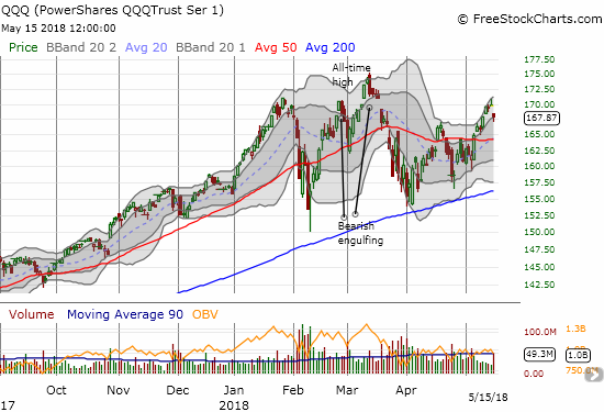 The PowerShares QQQ ETF (QQQ) cracked its upper-BB trading channel but buyers managed to recover just enough to save the uptrend.