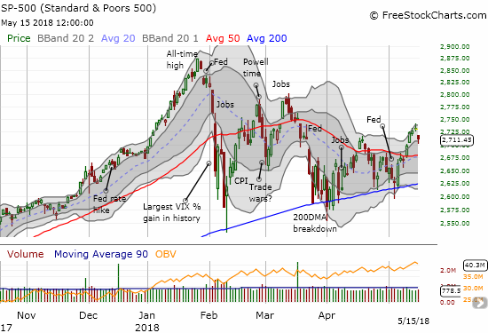 The S&P 500 (SPY) bounced off its lower part of its upper-Bollinger Band (BB) uptrending trading channel. Buyers managed to keep the index just above the peak from the last rally.