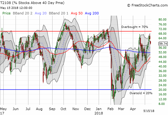 AT40 (T2108) dropped sharply away from the 70% overbought threshold...a move that typically precedes a more significant pullback.