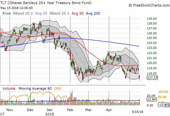 The iShares 20+ Year Treasury Bond ETF (TLT) broke down and once again confirmed its 50DMA resistance. Yet, it managed to hold support at recent lows.