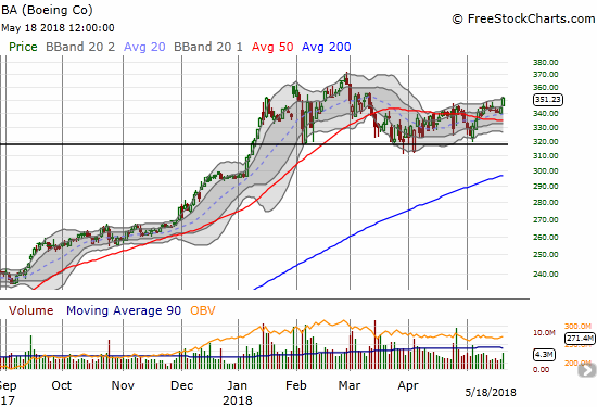 Boeing (BA) confirmed its 50DMA breakout with a new 2-month high.