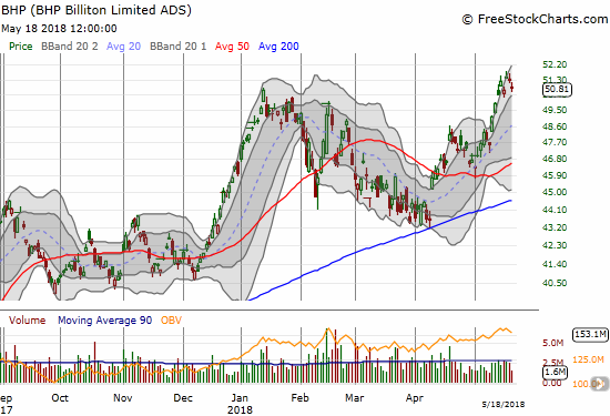 BHP Billiton (BHP) pulled back from its breakout to a 3-year high.