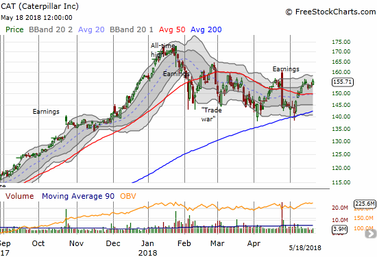 Caterpillar (CAT) ended the week on a positive note and is back to a small post-earnings net gain.
