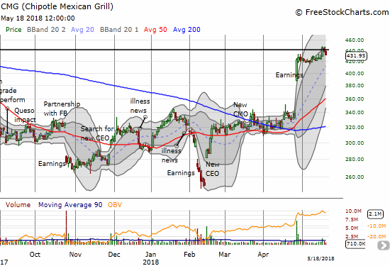 Chipotle Mexican Grill (CMG) started a fresh breakout to a fresh 11-month high and promptly reversed.