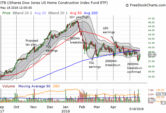 The iShares US Home Construction ETF (ITB) rose for three straight days and almost reversed Tuesday's breakdown.