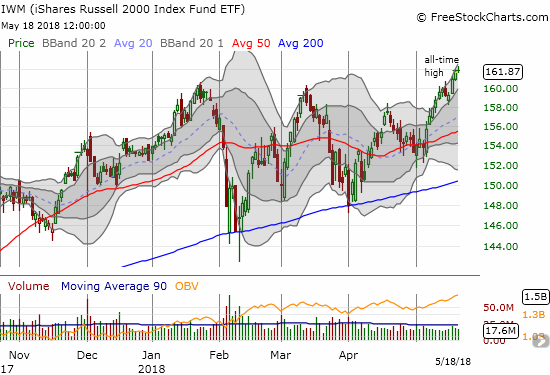 The iShares Russell 2000 ETF (IWM) stretched out three consecutive all-time highs to close the week as a clear market leader.