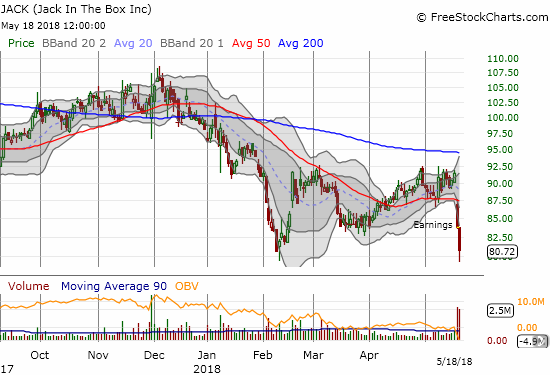 Jack in the Box (JACK) imploded after reporting disappointing earnings. The stock closed just above its 2018 closing low.