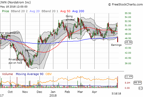 Nordstrom (JWN) suffered a post-earnings gap down and a 50DMA breakdown resulting in a 10.9% loss on the day.
