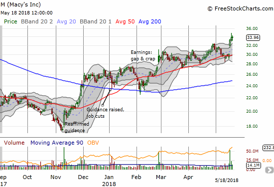 Macy's (M) broke out post-earnings to a new 16-month high.