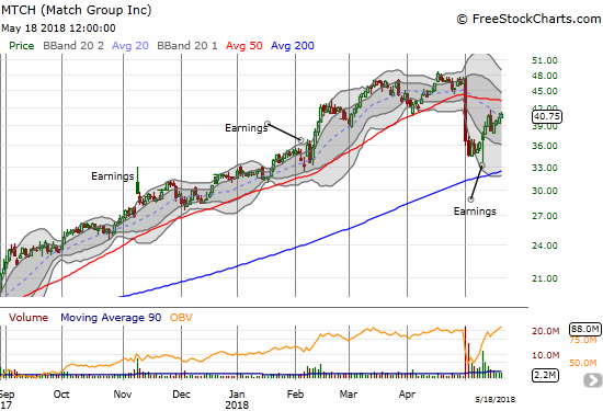 Match (MTCH) promptly reversed its big one-day loss from Monday.