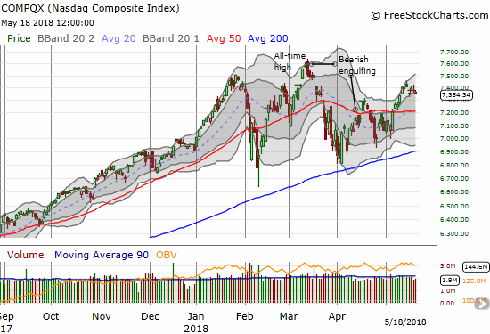 The NASDAQ looked almost like a carbon copy of the S&P 500 (SPY) with a gap down and a drift back to its low of the week.