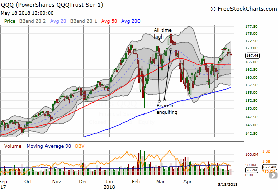 The PowerShares QQQ ETF (QQQ) followed along with the NASDAQ and looks just as exhausted.