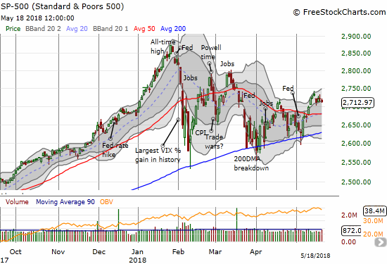The S&P 500 (SPY) ended the momentum of its breakout with a gap down and drifted in a close at the low of the week.
