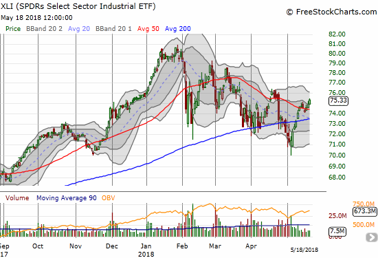 The Industrial Select Sector SPDR ETF (XLI) managed to maintain its 50DMA breakout despite the very anemic trading volume.