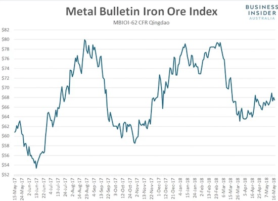 Iron ore has reluctantly drifted off its 2018 low.
