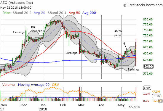 "Autozone (AZO) had one of the most vicious post-earnings fades I can imagine. The market took the stock from ""pole to pole"" on its way to a massive bearish engulfing post-earnings pattern."