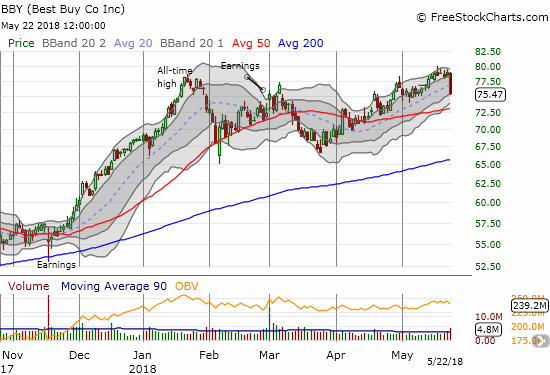 Best Buy (BBY) lost 3.6% on high volume in a move that looks like topping action.