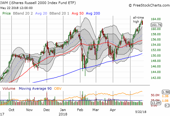 The iShares Russell 2000 ETF (IWM) is experiencing an impressive May run-up even with today's 0.7% pullback.