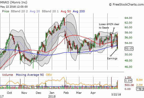 Monro (MNRO) lost 8.4% in a post-earnings move that put right it below 200DMA support.