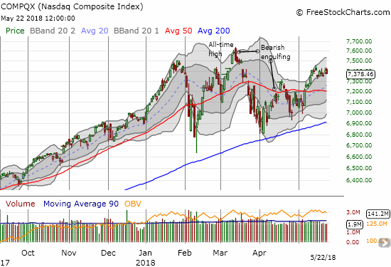 The NASDAQ's 50DMA breakout has stalled out over the last 9 trading days.