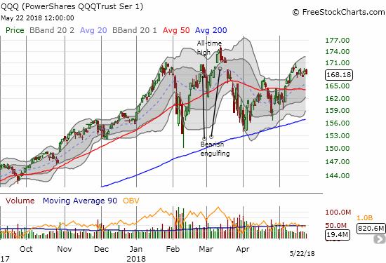The PowerShares QQQ ETF (QQQ) has stalled out similarly to the NASDAQ.