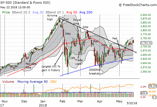 Most things considered, the S&P 500 (SPY) is sneaking into a bullish posture.