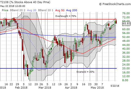 AT40 (T2108) pulled back ominously from the overbought threshold of 70%.