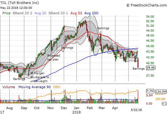 The chart says it all - Toll Brothers (TOL) has imploded as investors and traders can't seem to sell fast enough.