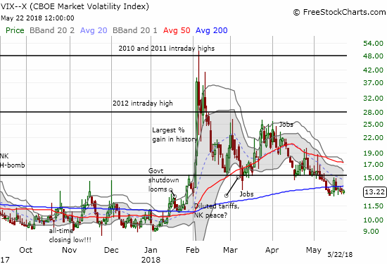 The volatility index, the VIX, is trying to hold current low levels.