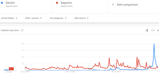 Bitcoin was once as much as 10 times more popular than Beyoncé (in the U.S.). Now, Bitcoin is essentially just as boring as Beyoncé...