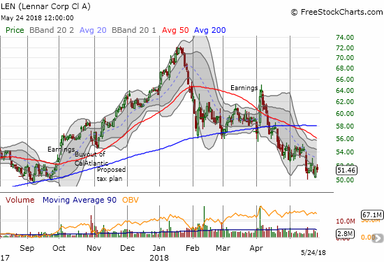 Lennar (LEN) is trying to stabilize at the September, 2017 low after completely erasing its last big breakout.