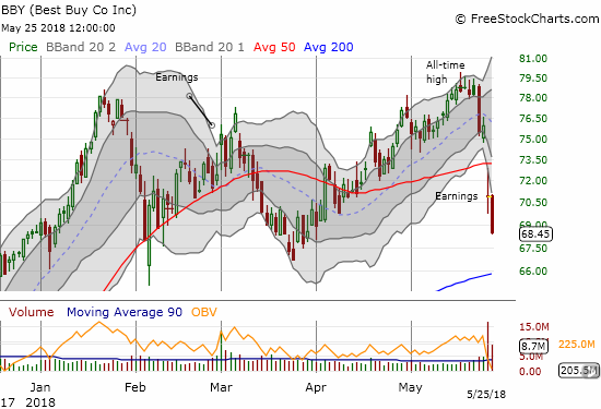 Pre-earnings sellers in Best Buy (BBY) raised the alarm for a reason. BBY gapped down below its 50DMA and sellers confirmed the bearish breakdown with another 3.5% loss.