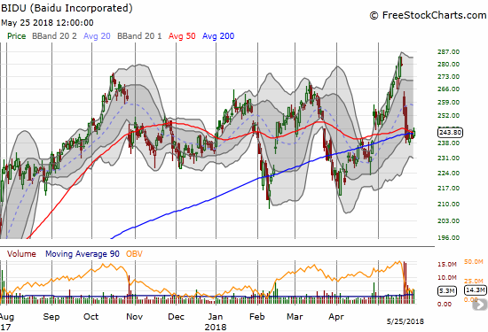 Baidu (BIDU) looks like it is finally stabilizing after a massive downdraft. Can support at 50 and 200DMAs hold?