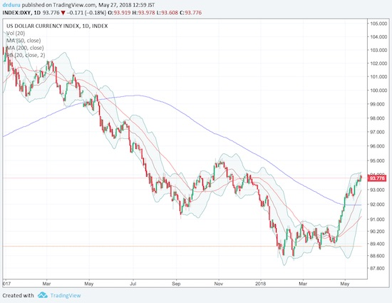 The U.S. dollar index (DXY has rallied sharply off its lows of 2018. Yet, it remains well below levels seen at the beginning of 2017.