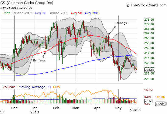 Goldman Sachs (GS) continues to struggle. GS already confirmed 200DMA resistance. A break below the May low would put GS in firm bear territory.