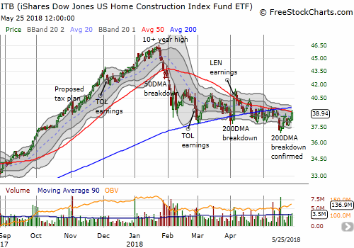 The iShares US Home Construction ETF (ITB) benefit from a pullback in interest rates. Right after confirming a 200DMA breakdown, ITB has rallied right back to 50DMA resistance.