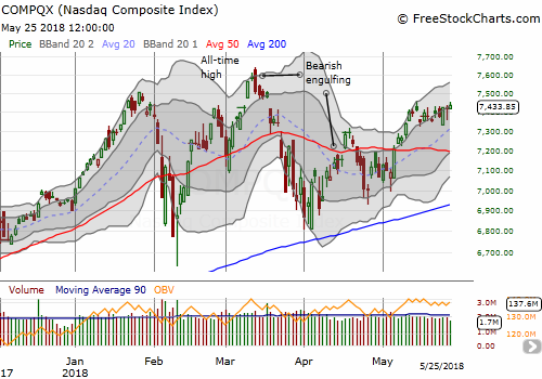 The NASDAQ had a VERY subtle upward bias for the week.