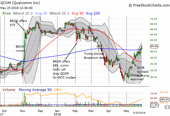 Qualcomm (QCOM) is riding a wave of positive headlines. The stock ended the week confirming a bullish 200DMA breakout.