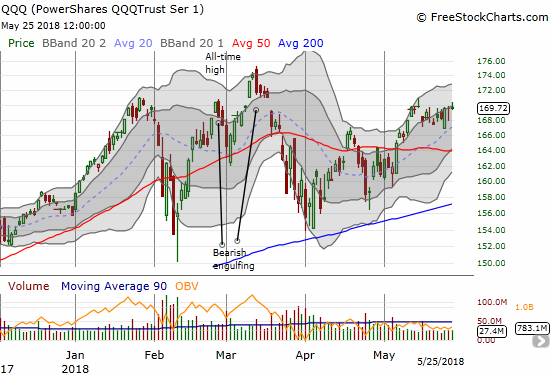 Like the NASDAQ, the PowerShares QQQ ETF (QQQ) had a very subtle upward bias for the week.