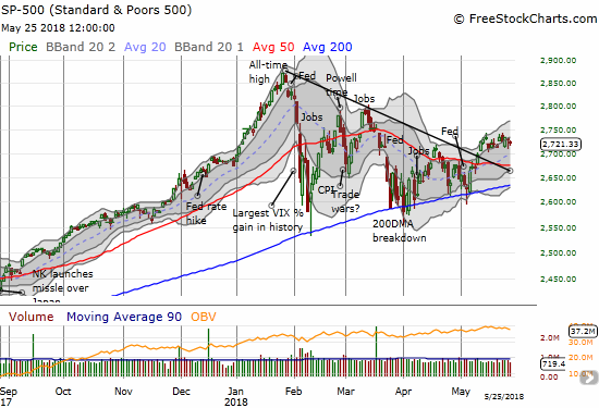 The S&P 500 (SPY) gapped up to start the week, filled the gap, and drifted to near flat for the week.