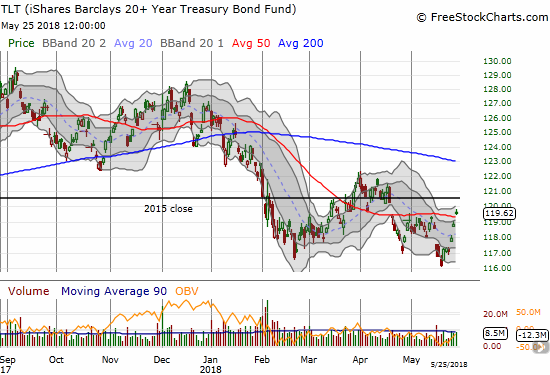 The iShares 20+ Year Treasury Bond ETF (TLT) rallied sharply as interest rates swiftly pulled back. How long can this latest 50DMA breakout last?