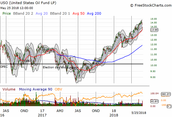 The United States Oil (USO) gapped down and lost 4.3% in a move that looks toppy. Can the 50DMA uptrend keep guiding USO higher from here?