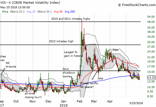 The volatility index, the VIX, continues to hold its ground just above 12.